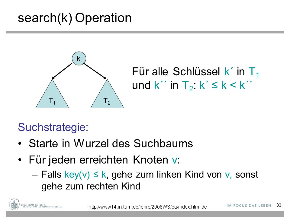 33 search(k) Operation Suchstrategie: Starte in Wurzel des Suchbaums Für jeden erreichten Knoten v: –Falls key(v) ≤ k, gehe zum linken Kind von v, sonst gehe zum rechten Kind k T1T1 T2T2 Für alle Schlüssel k´ in T 1 und k´´ in T 2 : k´ ≤ k < k´´ http://www14.in.tum.de/lehre/2008WS/ea/index.html.de