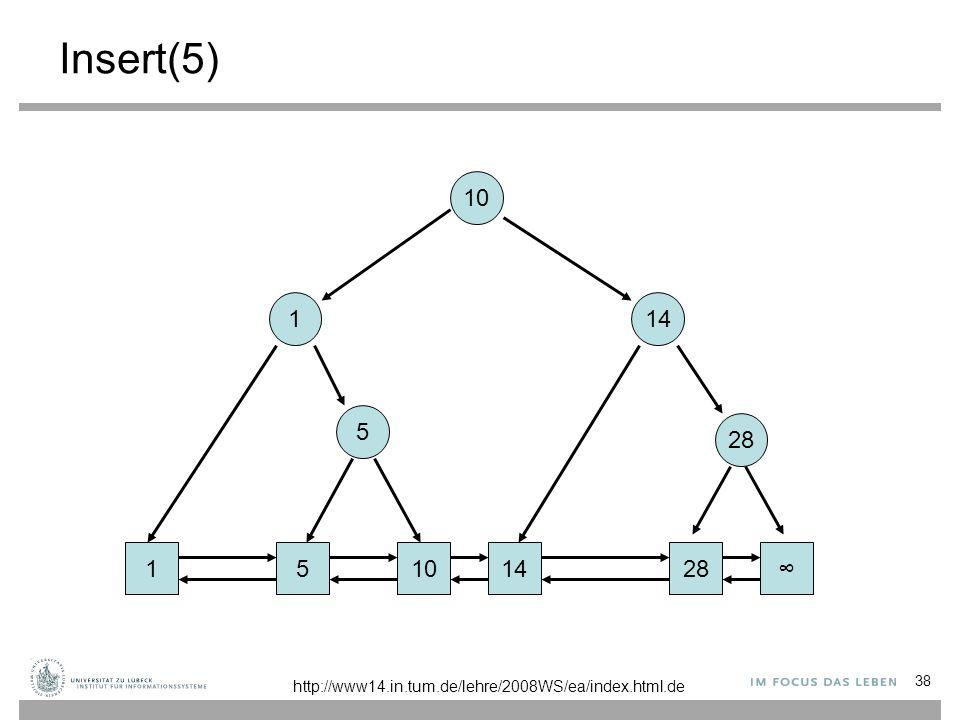 38 Insert(5) 1101428∞ 1 14 10 5 5 http://www14.in.tum.de/lehre/2008WS/ea/index.html.de