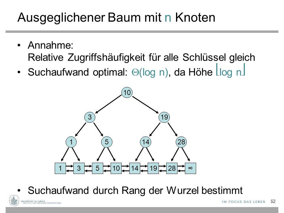 Ausgeglichener Baum mit n Knoten Annahme: Relative Zugriffshäufigkeit für alle Schlüssel gleich Suchaufwand optimal:  (log n), da Höhe log n Suchaufwand durch Rang der Wurzel bestimmt 52 13101419528∞ 15 3 1428 19 10