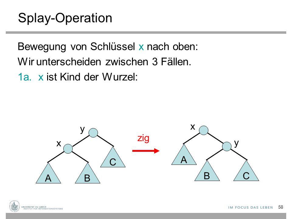 58 Splay-Operation Bewegung von Schlüssel x nach oben: Wir unterscheiden zwischen 3 Fällen. 1a. x ist Kind der Wurzel: AB C x y x A BC y zig