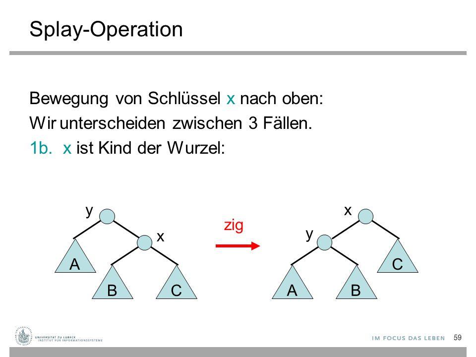 59 Splay-Operation Bewegung von Schlüssel x nach oben: Wir unterscheiden zwischen 3 Fällen. 1b. x ist Kind der Wurzel: AB C y xy A BC x zig
