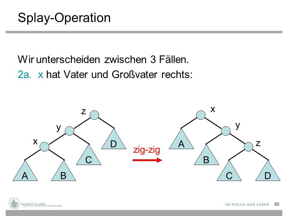 60 Splay-Operation Wir unterscheiden zwischen 3 Fällen. 2a. x hat Vater und Großvater rechts: AB C x y y B CD z zig-zig D z x A