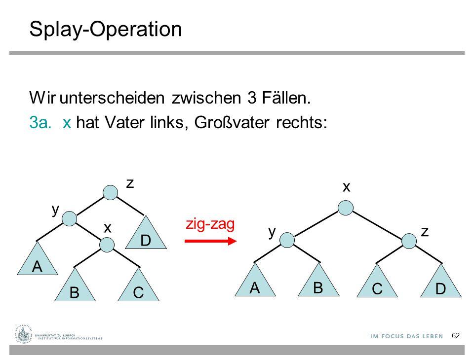 62 Splay-Operation Wir unterscheiden zwischen 3 Fällen. 3a. x hat Vater links, Großvater rechts: zig-zag AB C y x D z y A BC x z D