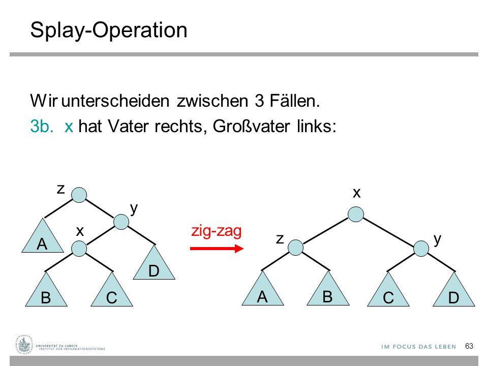 63 Splay-Operation Wir unterscheiden zwischen 3 Fällen. 3b. x hat Vater rechts, Großvater links: zig-zag AB C z x D y BC D x y A z