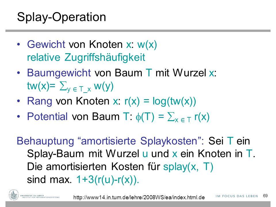 69 Splay-Operation Gewicht von Knoten x: w(x) relative Zugriffshäufigkeit Baumgewicht von Baum T mit Wurzel x: tw(x)=  y ∈ T_x w(y) Rang von Knoten x: r(x) = log(tw(x)) Potential von Baum T:  (T) =  x ∈ T r(x) Behauptung amortisierte Splaykosten : Sei T ein Splay-Baum mit Wurzel u und x ein Knoten in T.