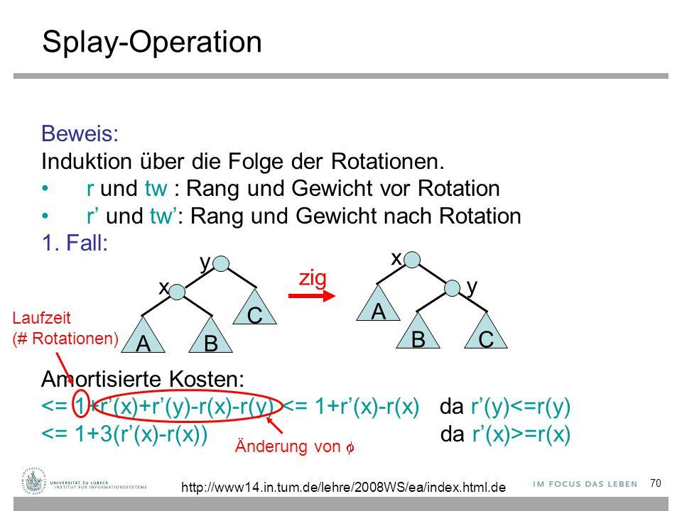 70 Splay-Operation Beweis: Induktion über die Folge der Rotationen. r und tw : Rang und Gewicht vor Rotation r' und tw': Rang und Gewicht nach Rotatio