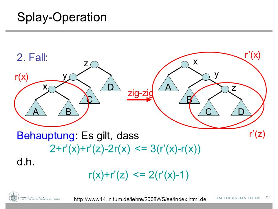 72 Splay-Operation 2. Fall: Behauptung: Es gilt, dass 2+r'(x)+r'(z)-2r(x) <= 3(r'(x)-r(x)) d.h. r(x)+r'(z) <= 2(r'(x)-1) AB C x y y B CD z zig-zig D z