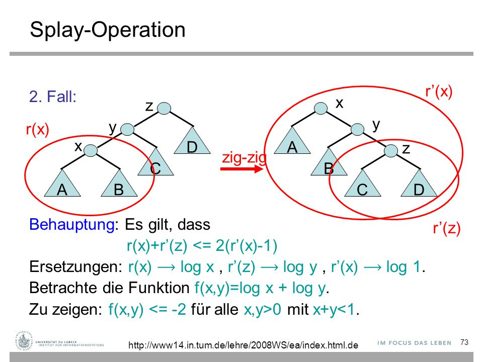 73 Splay-Operation 2. Fall: Behauptung: Es gilt, dass r(x)+r'(z) <= 2(r'(x)-1) Ersetzungen: r(x) log x, r'(z) log y, r'(x) log 1. Betrachte die Funkti