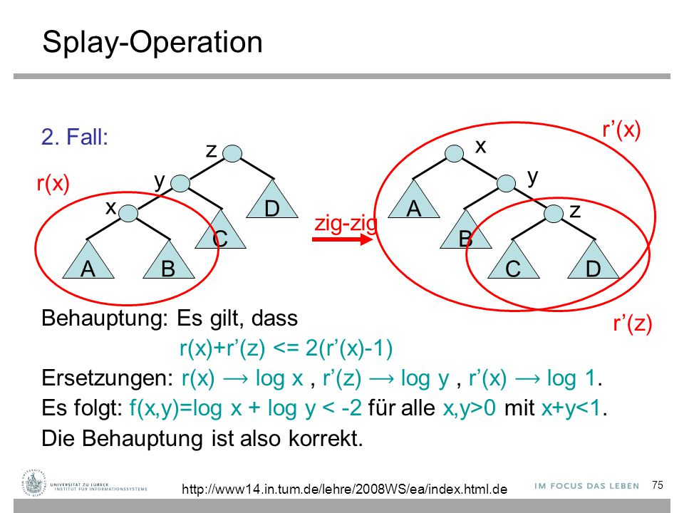 75 Splay-Operation 2. Fall: Behauptung: Es gilt, dass r(x)+r'(z) <= 2(r'(x)-1) Ersetzungen: r(x) log x, r'(z) log y, r'(x) log 1. Es folgt: f(x,y)=log