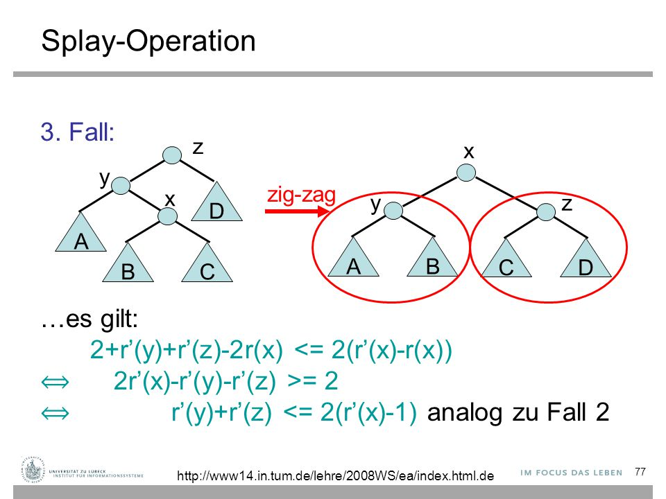 77 Splay-Operation 3. Fall: …es gilt: 2+r'(y)+r'(z)-2r(x) <= 2(r'(x)-r(x)) 2r'(x)-r'(y)-r'(z) >= 2 r'(y)+r'(z) <= 2(r'(x)-1) analog zu Fall 2 zig-zag