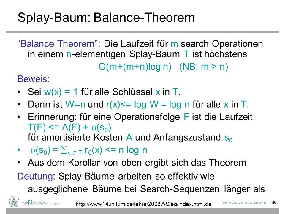 80 Splay-Baum: Balance-Theorem Balance Theorem : Die Laufzeit für m search Operationen in einem n-elementigen Splay-Baum T ist höchstens O(m+(m+n)log n) (NB: m > n) Beweis: Sei w(x) = 1 für alle Schlüssel x in T.