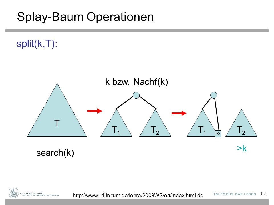 82 Splay-Baum Operationen split(k,T): T T1T1 T2T2 T1T1 T2T2 k bzw.