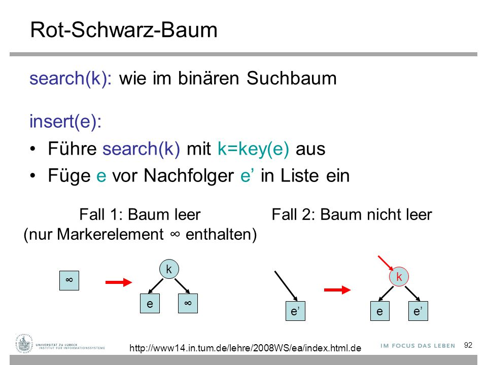 92 Rot-Schwarz-Baum search(k): wie im binären Suchbaum insert(e): Führe search(k) mit k=key(e) aus Füge e vor Nachfolger e' in Liste ein ∞ Fall 1: Baum leer (nur Markerelement ∞ enthalten) Fall 2: Baum nicht leer e∞ k e'e'ee'e' k http://www14.in.tum.de/lehre/2008WS/ea/index.html.de