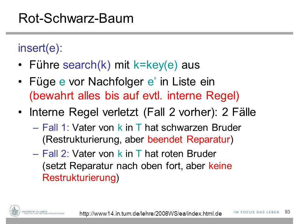 93 Rot-Schwarz-Baum insert(e): Führe search(k) mit k=key(e) aus Füge e vor Nachfolger e' in Liste ein (bewahrt alles bis auf evtl. interne Regel) Inte