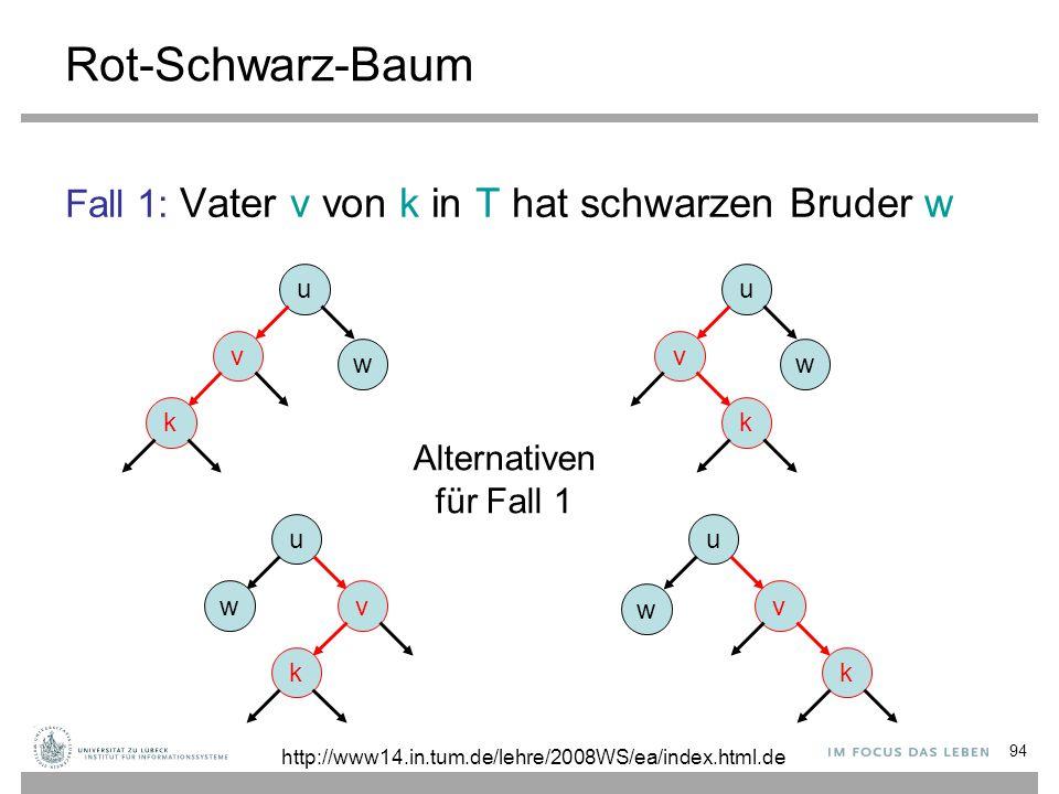94 Rot-Schwarz-Baum Fall 1: Vater v von k in T hat schwarzen Bruder w u v k w u v k w u v k w u wv k Alternativen für Fall 1 http://www14.in.tum.de/le
