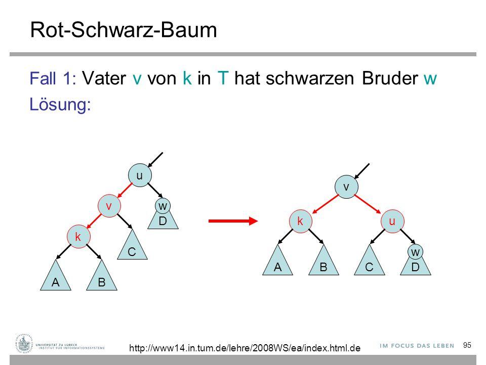 95 Rot-Schwarz-Baum Fall 1: Vater v von k in T hat schwarzen Bruder w Lösung: u v k AB C D v u D C k AB http://www14.in.tum.de/lehre/2008WS/ea/index.h