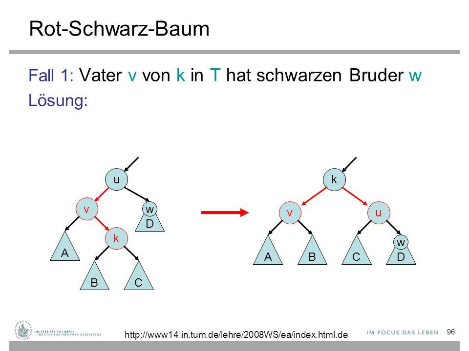 96 Rot-Schwarz-Baum Fall 1: Vater v von k in T hat schwarzen Bruder w Lösung: k u D C v AB u v k A BC D http://www14.in.tum.de/lehre/2008WS/ea/index.h