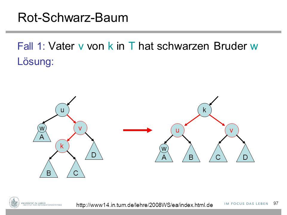 97 Rot-Schwarz-Baum Fall 1: Vater v von k in T hat schwarzen Bruder w Lösung: k v D C u AB u v k A BC D http://www14.in.tum.de/lehre/2008WS/ea/index.h