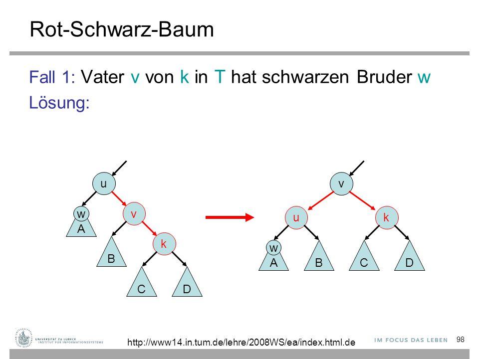 98 Rot-Schwarz-Baum Fall 1: Vater v von k in T hat schwarzen Bruder w Lösung: v k D C u AB u v k A B CD http://www14.in.tum.de/lehre/2008WS/ea/index.h