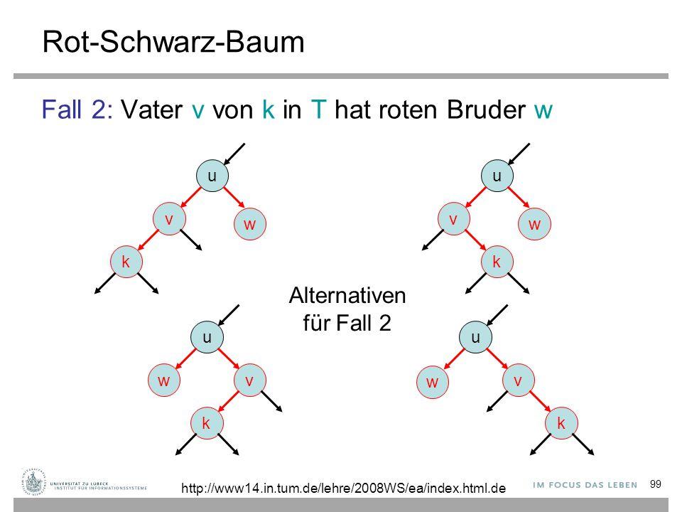 99 Rot-Schwarz-Baum Fall 2: Vater v von k in T hat roten Bruder w u v k w u v k w u v k w u wv k Alternativen für Fall 2 http://www14.in.tum.de/lehre/2008WS/ea/index.html.de