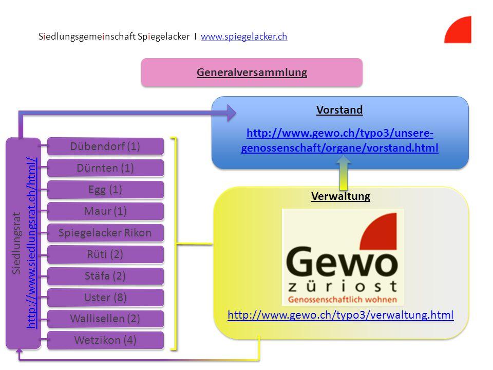 Rüti (2) Dübendorf (1) Dürnten (1) Egg (1) Maur (1) Spiegelacker Rikon Stäfa (2) Uster (8) Wallisellen (2) Wetzikon (4) Verwaltung http://www.gewo.ch/typo3/verwaltung.html Verwaltung http://www.gewo.ch/typo3/verwaltung.html Vorstand http://www.gewo.ch/typo3/unsere- genossenschaft/organe/vorstand.html Vorstand http://www.gewo.ch/typo3/unsere- genossenschaft/organe/vorstand.html Siedlungsrat http://www.siedlungsrat.ch/html/ Siedlungsrat http://www.siedlungsrat.ch/html/ Generalversammlung Siedlungsgemeinschaft Spiegelacker I www.spiegelacker.chwww.spiegelacker.ch