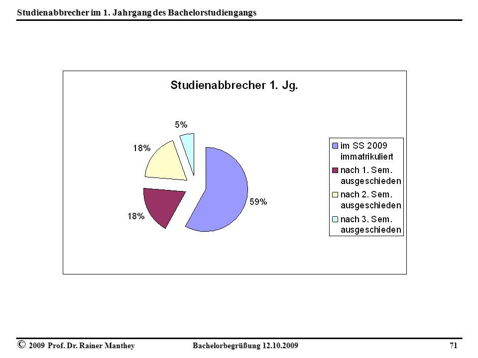 © 2009 Prof. Dr. Rainer Manthey Bachelorbegrüßung 12.10.2009 71 Studienabbrecher im 1.