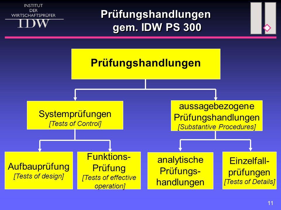 11 Systemprüfungen [Tests of Control] Prüfungshandlungen analytische Prüfungs- handlungen Prüfungshandlungen gem. IDW PS 300 Einzelfall- prüfungen [Te