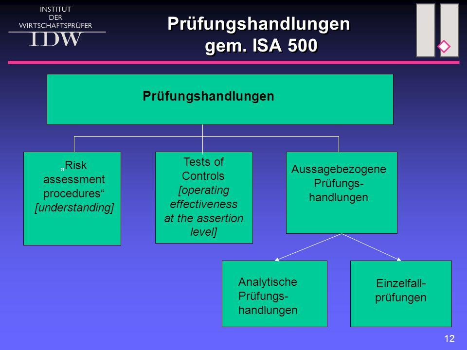"12 Prüfungshandlungen gem. ISA 500 Prüfungshandlungen ""Risk assessment procedures"" [understanding] Tests of Controls [operating effectiveness at the a"