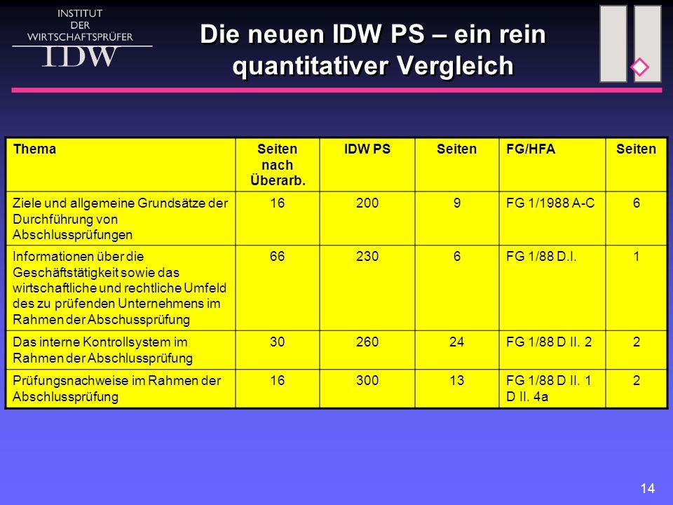 14 Die neuen IDW PS – ein rein quantitativer Vergleich ThemaSeiten nach Überarb. IDW PSSeitenFG/HFASeiten Ziele und allgemeine Grundsätze der Durchfüh