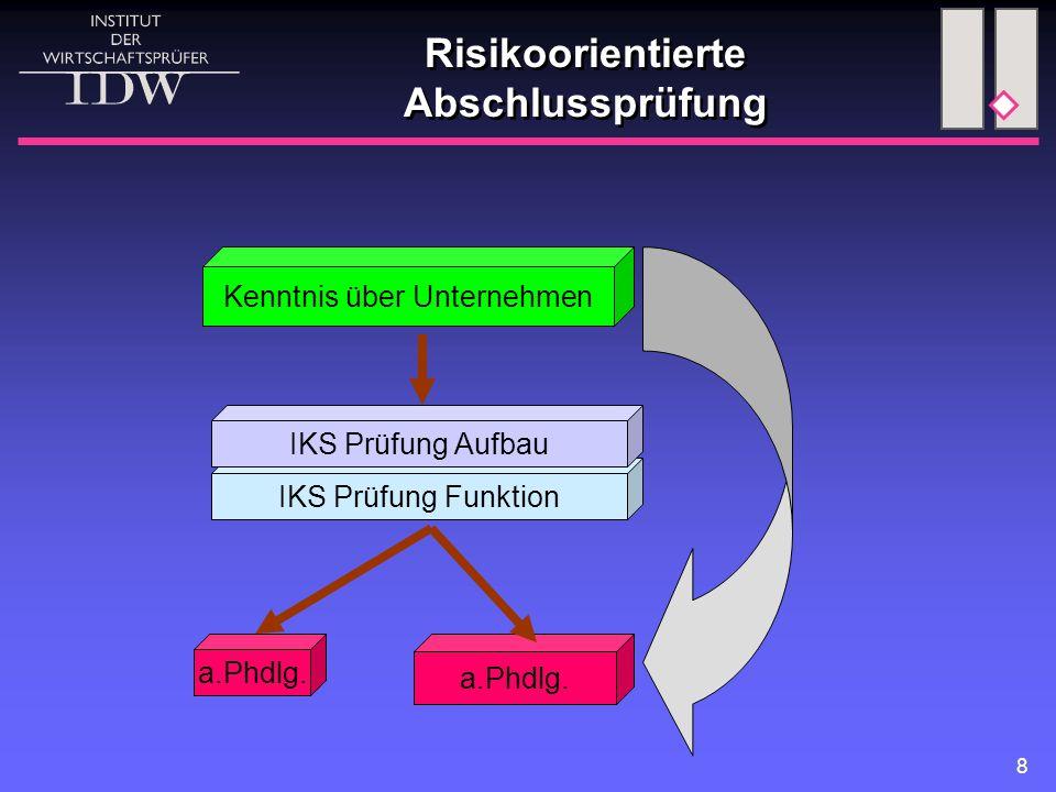 8 Risikoorientierte Abschlussprüfung Kenntnis über Unternehmen IKS Prüfung Funktion IKS Prüfung Aufbau a.Phdlg.