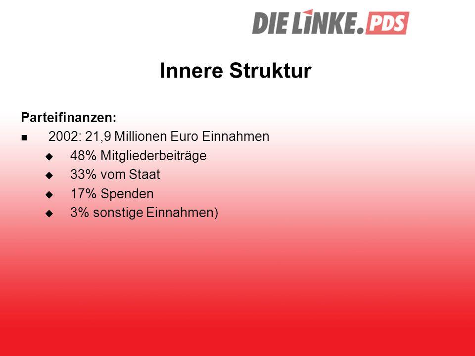 Innere Struktur Parteifinanzen: 2002: 21,9 Millionen Euro Einnahmen  48% Mitgliederbeiträge  33% vom Staat  17% Spenden  3% sonstige Einnahmen)