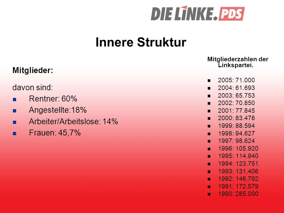 Innere Struktur Mitglieder: davon sind: Rentner: 60% Angestellte:18% Arbeiter/Arbeitslose: 14% Frauen: 45,7% Mitgliederzahlen der Linkspartei. 2005: 7