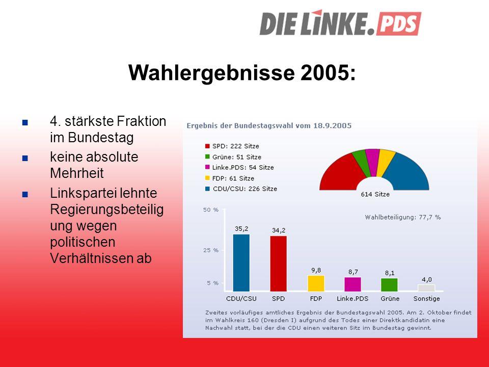 Wahlergebnisse 2005: 4. stärkste Fraktion im Bundestag keine absolute Mehrheit Linkspartei lehnte Regierungsbeteilig ung wegen politischen Verhältniss