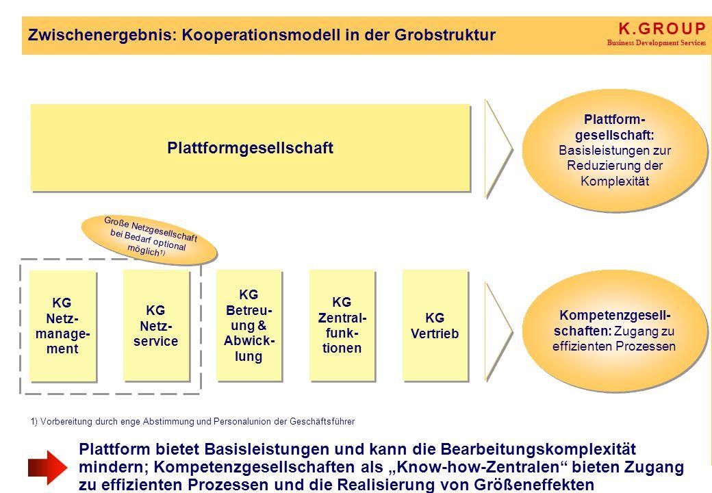 K. G R O U P Business Development Services Zwischenergebnis: Kooperationsmodell in der Grobstruktur Plattform bietet Basisleistungen und kann die Bear