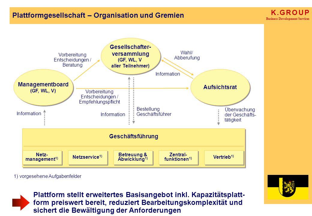 K. G R O U P Business Development Services Plattformgesellschaft – Organisation und Gremien Plattform stellt erweitertes Basisangebot inkl. Kapazitäts
