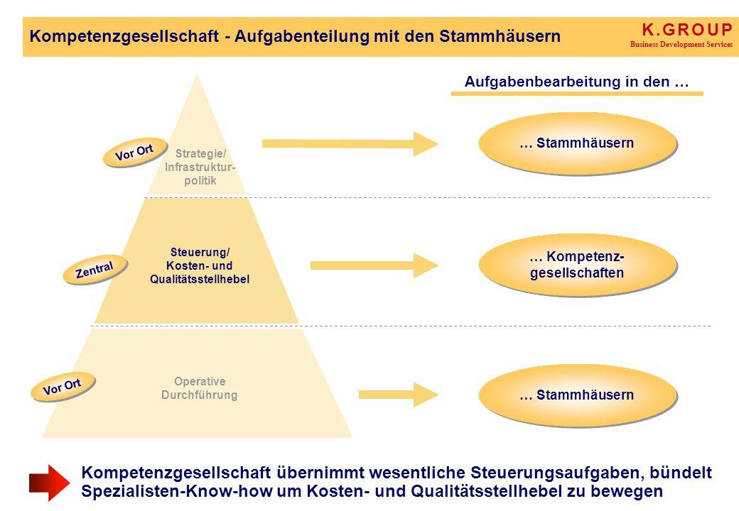 K. G R O U P Business Development Services Kompetenzgesellschaft - Aufgabenteilung mit den Stammhäusern Strategie/ Infrastruktur- politik Steuerung/ K