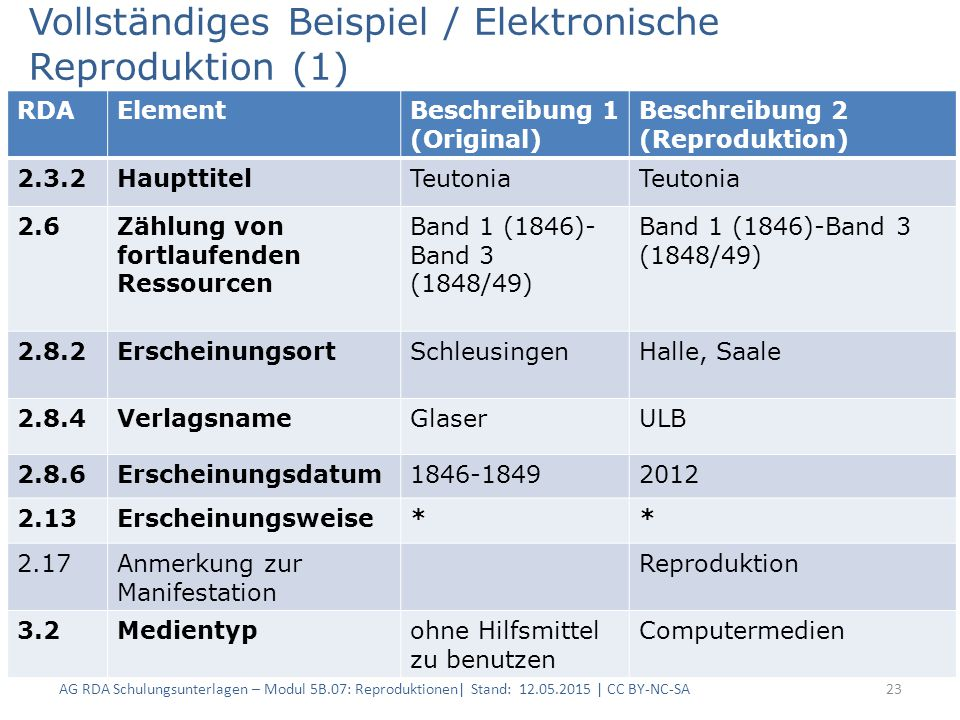 Vollständiges Beispiel / Elektronische Reproduktion (1) 23 RDAElementBeschreibung 1 (Original) Beschreibung 2 (Reproduktion) 2.3.2HaupttitelTeutonia 2