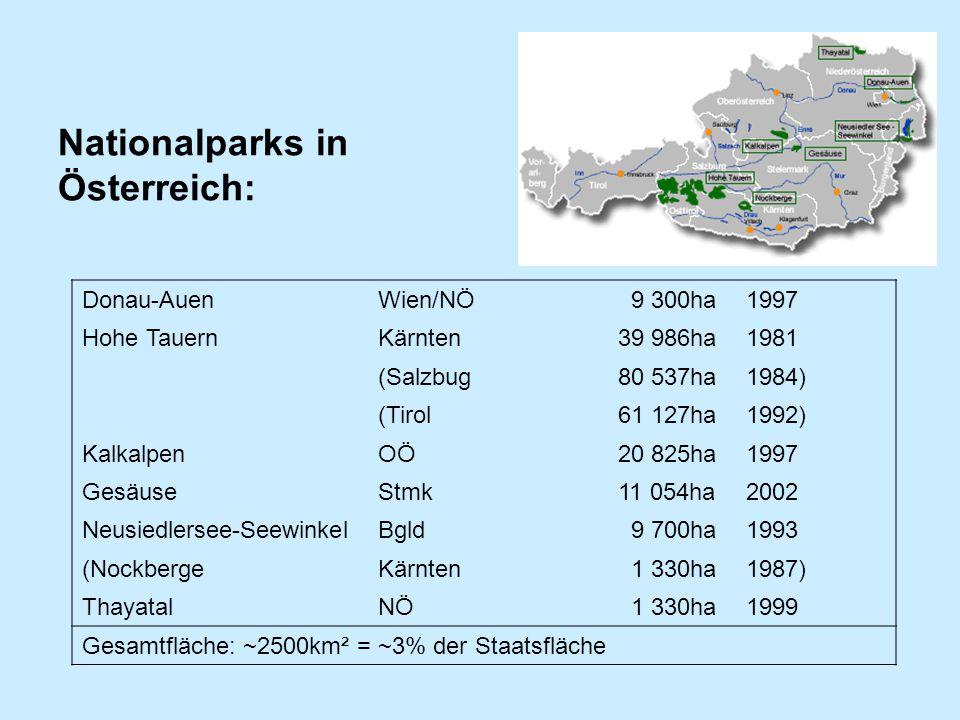 Nationalparks in Österreich: Donau-Auen Wien/NÖ 9 300ha1997 Hohe TauernKärnten39 986ha1981 (Salzbug80 537ha1984) (Tirol61 127ha1992) KalkalpenOÖ20 825ha1997 GesäuseStmk11 054ha2002 Neusiedlersee-SeewinkelBgld 9 700ha1993 (NockbergeKärnten 1 330ha1987) ThayatalNÖ 1 330ha1999 Gesamtfläche: ~2500km² = ~3% der Staatsfläche