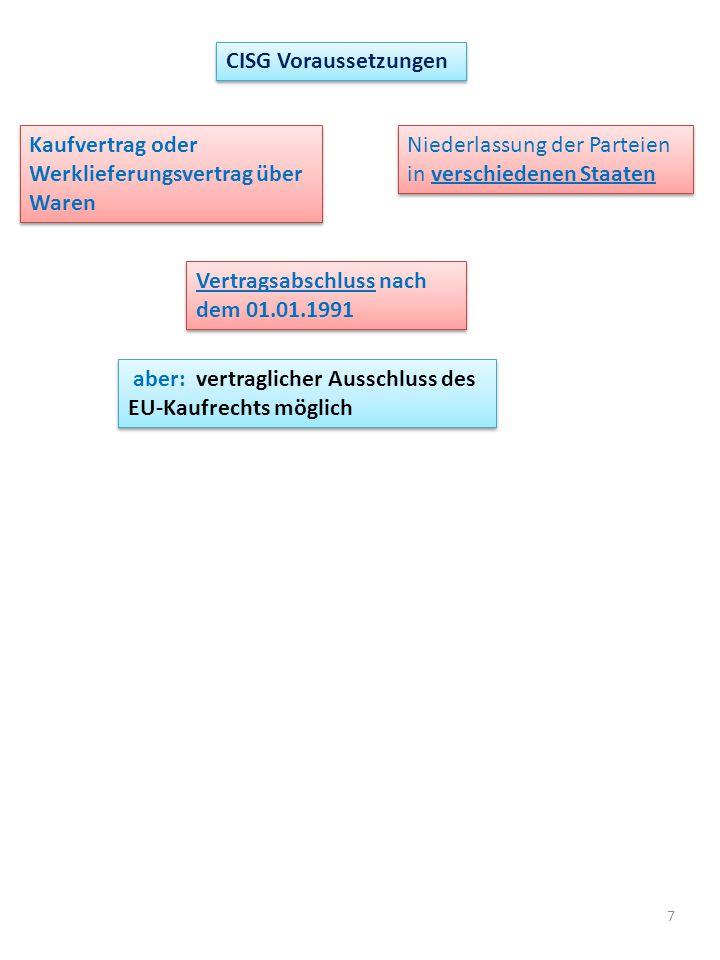 7 CISG Voraussetzungen Kaufvertrag oder Werklieferungsvertrag über Waren Niederlassung der Parteien in verschiedenen Staaten Vertragsabschluss nach dem 01.01.1991 aber: vertraglicher Ausschluss des EU-Kaufrechts möglich