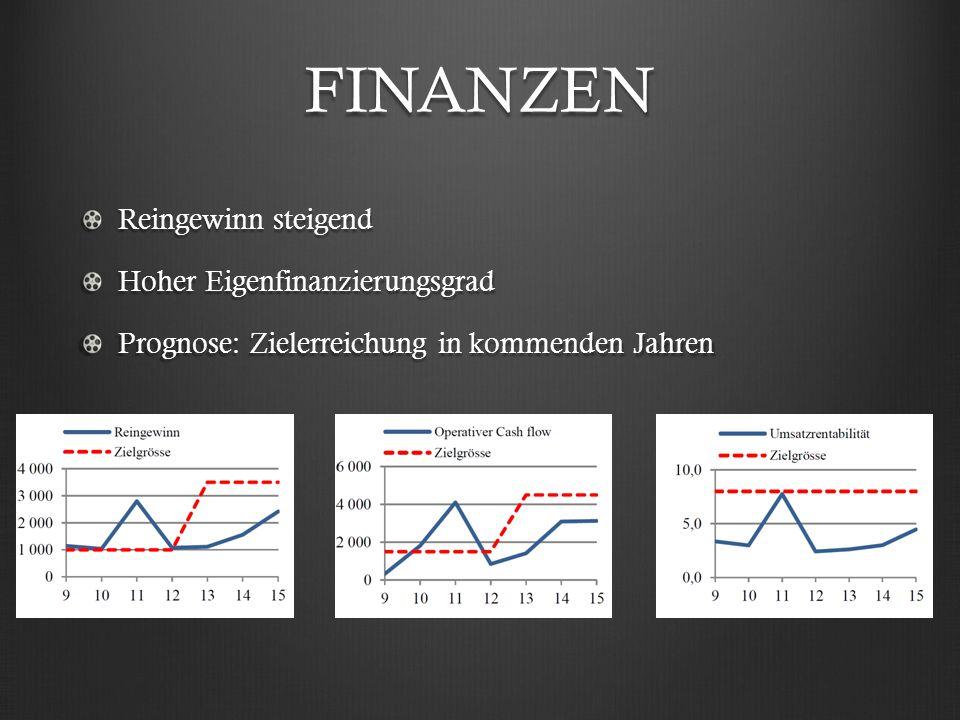 FINANZEN Reingewinn steigend Hoher Eigenfinanzierungsgrad Prognose: Zielerreichung in kommenden Jahren