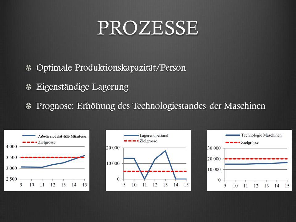 PROZESSE Optimale Produktionskapazität/Person Eigenständige Lagerung Prognose: Erhöhung des Technologiestandes der Maschinen Arbeitsproduktivität/Mita