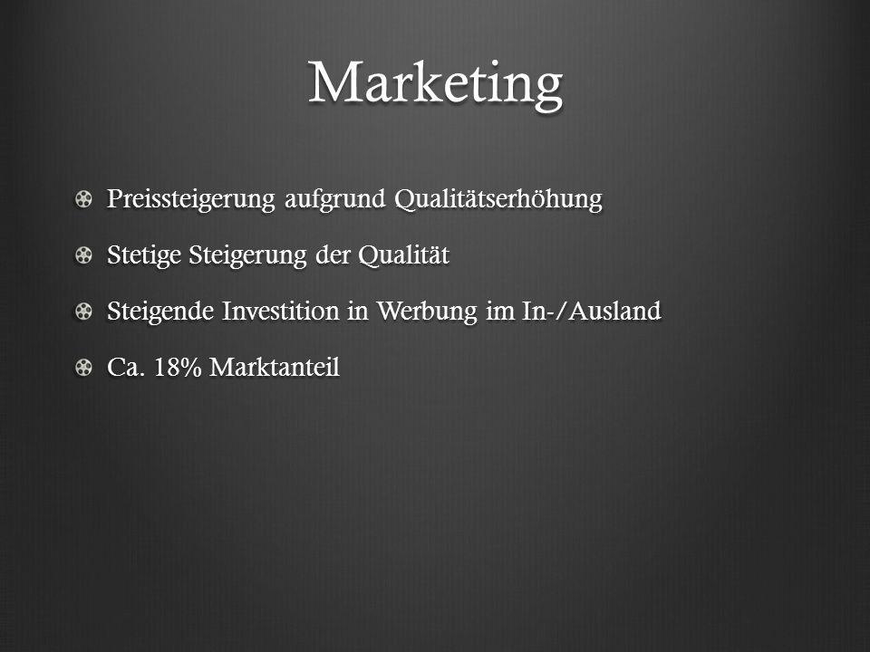 Marketing Preissteigerung aufgrund Qualitätserhöhung Stetige Steigerung der Qualität Steigende Investition in Werbung im In-/Ausland Ca. 18% Marktante