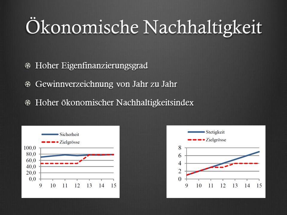 Ökonomische Nachhaltigkeit Hoher Eigenfinanzierungsgrad Gewinnverzeichnung von Jahr zu Jahr Hoher ökonomischer Nachhaltigkeitsindex