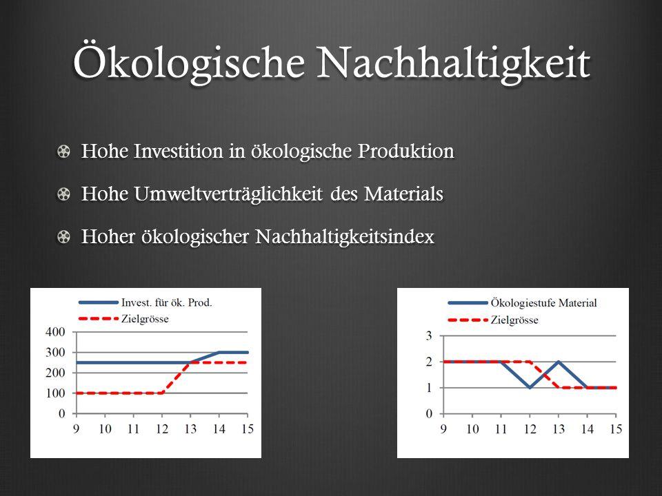 Ökologische Nachhaltigkeit Hohe Investition in ökologische Produktion Hohe Umweltverträglichkeit des Materials Hoher ökologischer Nachhaltigkeitsindex