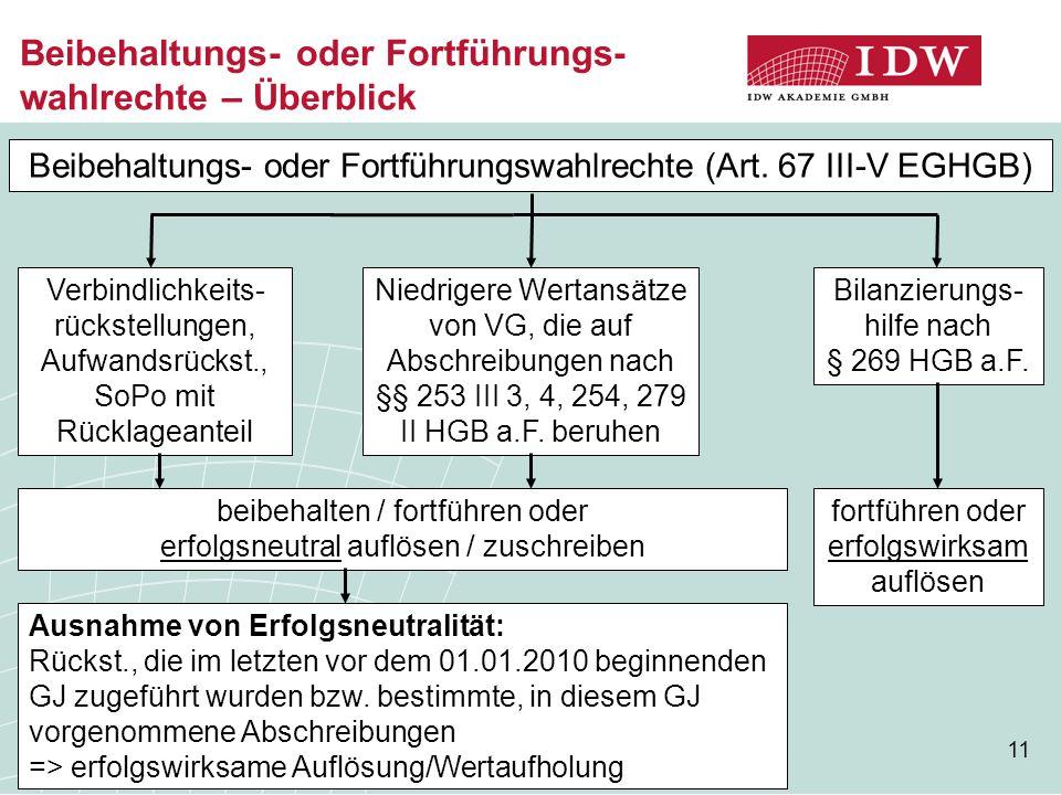 11 Beibehaltungs- oder Fortführungs- wahlrechte – Überblick Beibehaltungs- oder Fortführungswahlrechte (Art. 67 III-V EGHGB) Verbindlichkeits- rückste