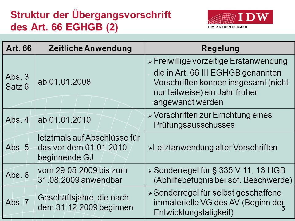 5 Struktur der Übergangsvorschrift des Art. 66 EGHGB (2) Art. 66Zeitliche AnwendungRegelung Abs. 3 Satz 6 ab 01.01.2008  Freiwillige vorzeitige Ersta
