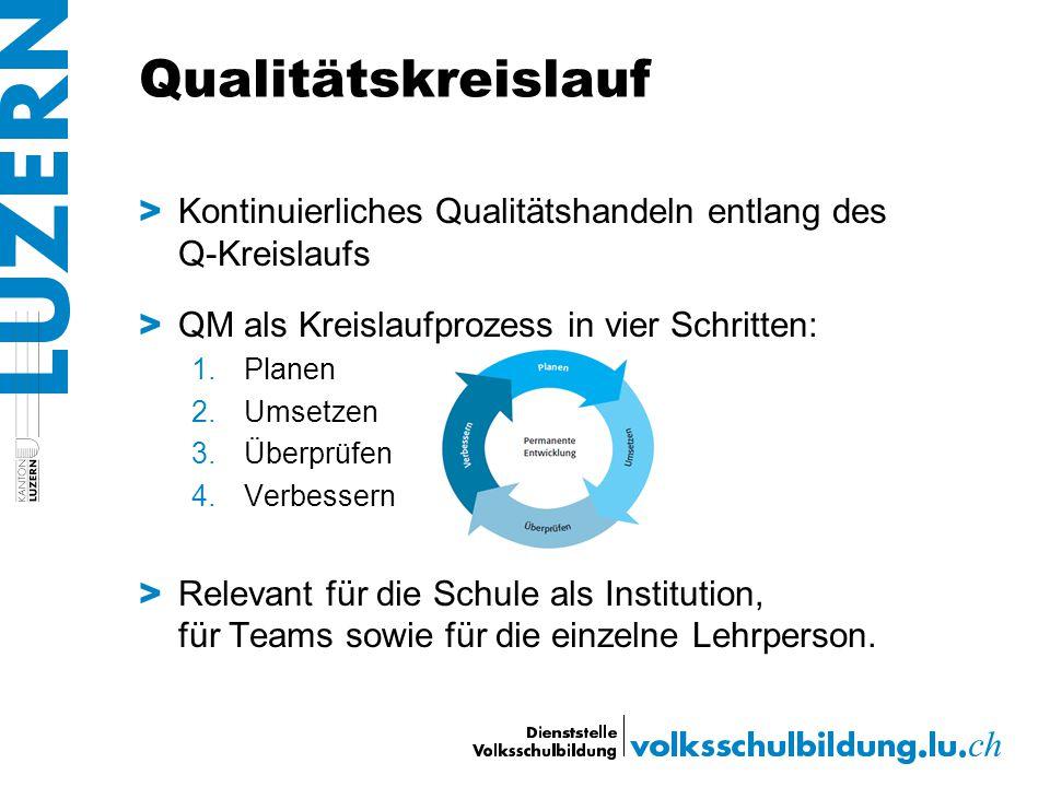 Qualitätskreislauf > Kontinuierliches Qualitätshandeln entlang des Q-Kreislaufs > QM als Kreislaufprozess in vier Schritten: 1.Planen 2.Umsetzen 3.Übe
