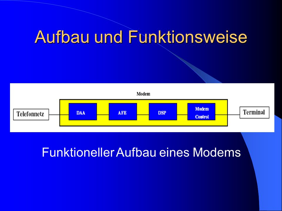 Aufbau und Funktionsweise Funktioneller Aufbau eines Modems