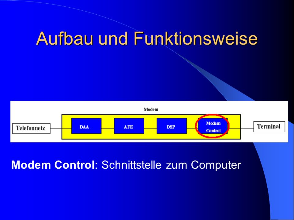 Aufbau und Funktionsweise Modem Control: Schnittstelle zum Computer