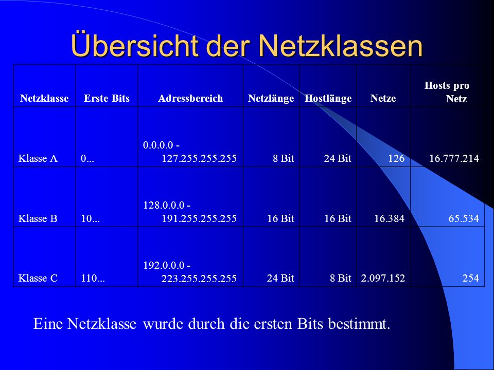 Übersicht der Netzklassen NetzklasseErste BitsAdressbereichNetzlängeHostlängeNetze Hosts pro Netz Klasse A0... 0.0.0.0 - 127.255.255.2558 Bit24 Bit126